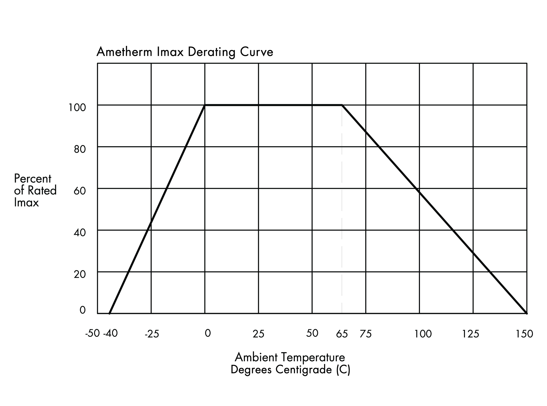 Imaxderatingcurve on arduino current sensing