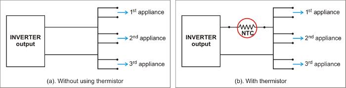 Inverter Inrush Overload Diagram