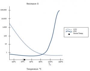 PTC and NTC Graph