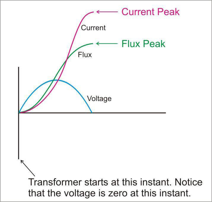 Transformer inrush current wave