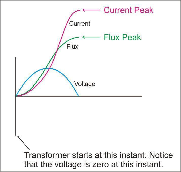Transformer inrush current wave