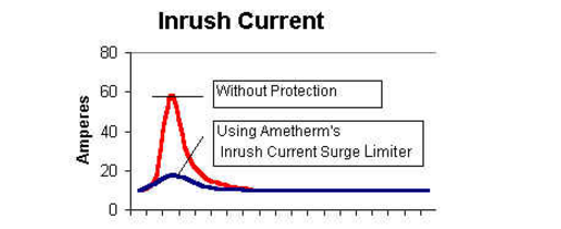 Inrush Current Chart Before and After Protection