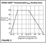 derating-curve