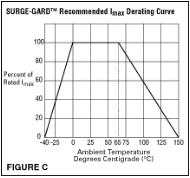 derating-curve