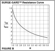 surge-gard-resistance-curve