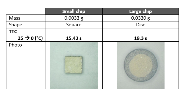 Chip Style Thermistor Comparison Graph