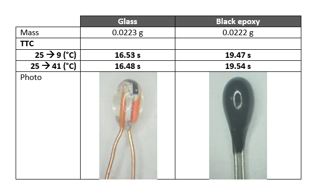 Glass encapsulated thermistor comparison chart