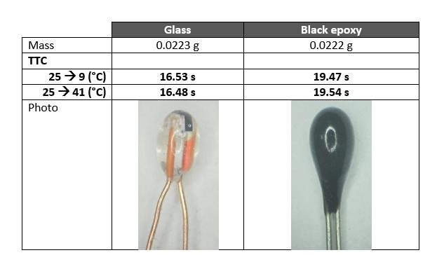 玻璃封装热敏电阻比较图表