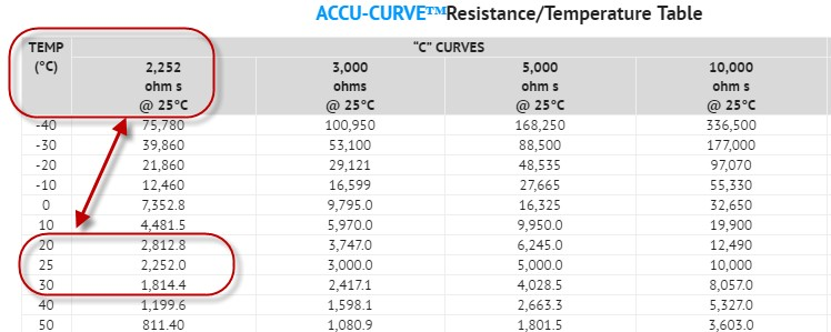 ACC RT Table