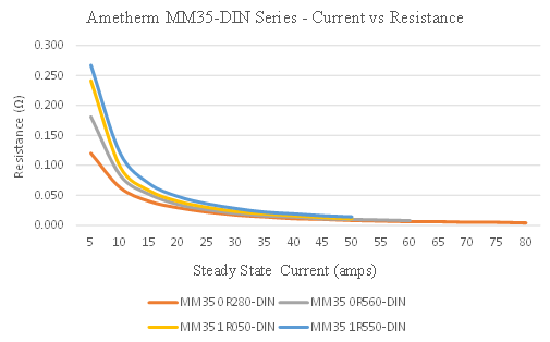 MM35 Steady State Current vs Resistance
