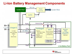 This diagram by Texas Instruments shows components for a Li-Ion Battery Charger. For a multi-cell Lithium-Ion pack, it is important to monitor each individual cell within the pack. Keeping cells in a multi-cell pack in balanced condition is essential. The charging IC regulates the current and voltage to precise levels required for the Lithium Battery.