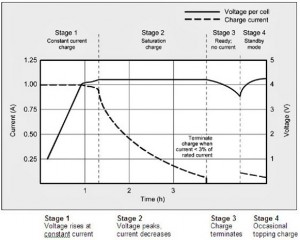 Li-Ion battery Charging Stages - clarity 70