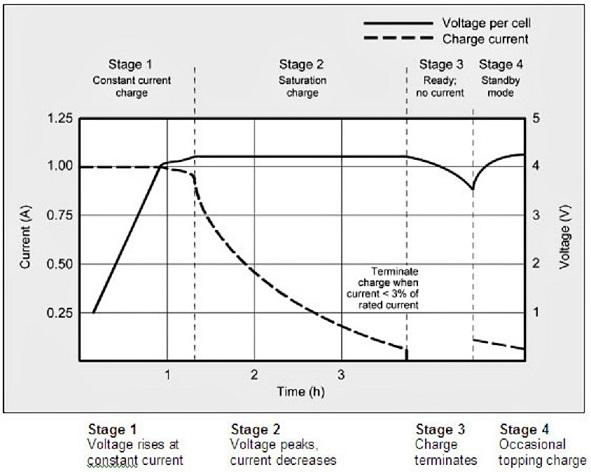 Ntc Thermistor Temperature Sensors Provide Li Ion Battery