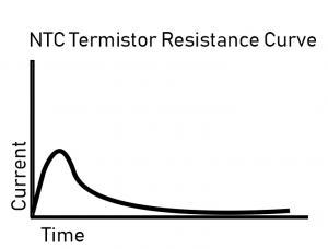 Resistance Curve