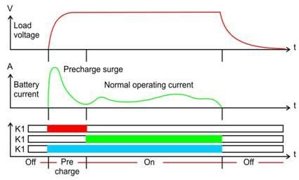 diagram showing the timing of a precharge surge in a battery
