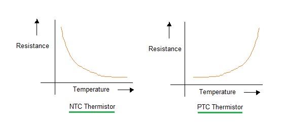NTC thermistor PTC thermistor inrush current
